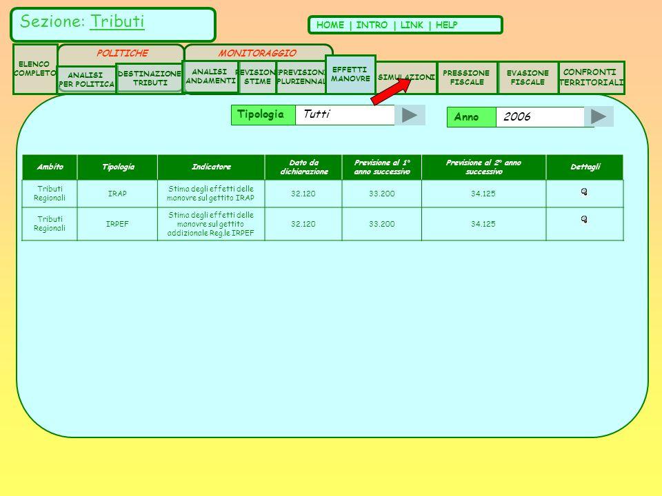 Anno 2006 AmbitoTipologiaIndicatore Dato da dichiarazione Previsione al 1° anno successivo Previsione al 2° anno successivo Dettagli Tributi Regionali IRAP Stima degli effetti delle manovre sul gettito IRAP 32.12033.20034.125 Tributi Regionali IRPEF Stima degli effetti delle manovre sul gettito addizionale Reg.le IRPEF 32.12033.20034.125 Tipologia Tutti Sezione: Tributi HOME | INTRO | LINK | HELP ELENCO COMPLETO ANALISI PER POLITICA DESTINAZIONE TRIBUTI ANALISI ANDAMENTI CONFRONTI TERRITORIALI REVISIONE STIME SIMULAZIONI PRESSIONE FISCALE EVASIONE FISCALE POLITICHE PREVISIONI PLURIENNALI MONITORAGGIO EFFETTI MANOVRE