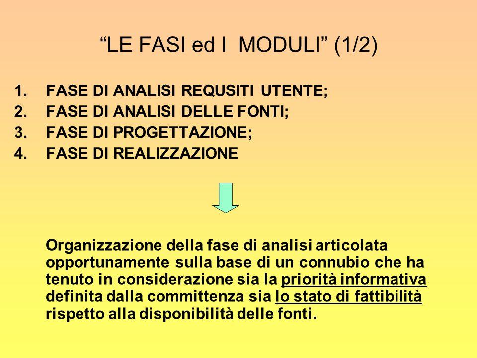 LE FASI ed I MODULI (1/2) 1.FASE DI ANALISI REQUSITI UTENTE; 2.FASE DI ANALISI DELLE FONTI; 3.FASE DI PROGETTAZIONE; 4.FASE DI REALIZZAZIONE Organizzazione della fase di analisi articolata opportunamente sulla base di un connubio che ha tenuto in considerazione sia la priorità informativa definita dalla committenza sia lo stato di fattibilità rispetto alla disponibilità delle fonti.