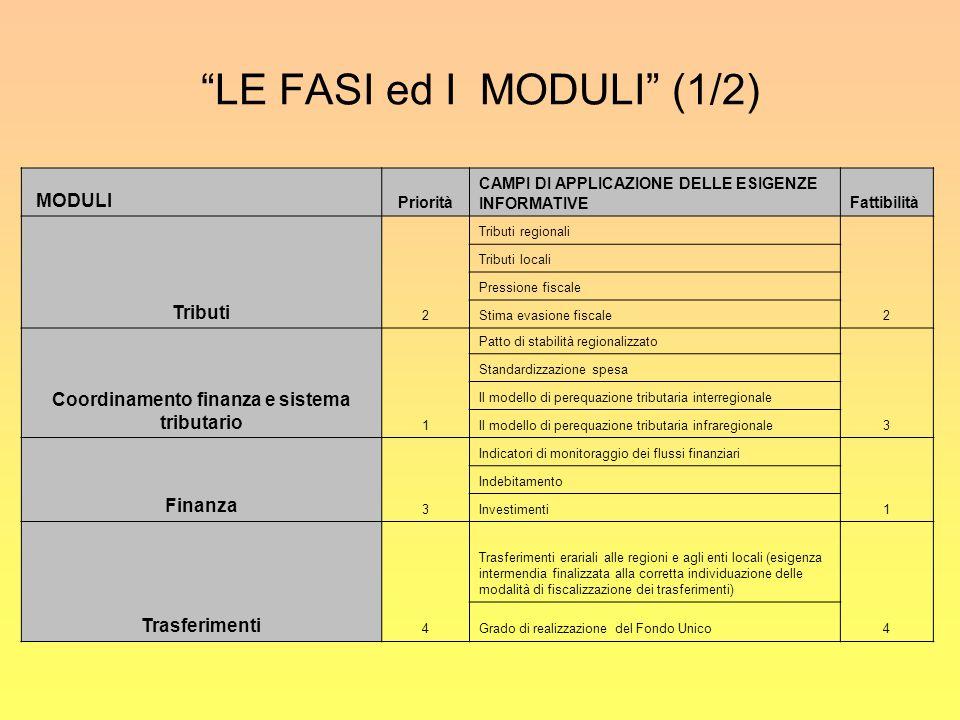 LE FASI ed I MODULI (1/2) MODULI Priorità CAMPI DI APPLICAZIONE DELLE ESIGENZE INFORMATIVEFattibilità Tributi 2 Tributi regionali 2 Tributi locali Pressione fiscale Stima evasione fiscale Coordinamento finanza e sistema tributario 1 Patto di stabilità regionalizzato 3 Standardizzazione spesa Il modello di perequazione tributaria interregionale Il modello di perequazione tributaria infraregionale Finanza 3 Indicatori di monitoraggio dei flussi finanziari 1 Indebitamento Investimenti Trasferimenti 4 Trasferimenti erariali alle regioni e agli enti locali (esigenza intermendia finalizzata alla corretta individuazione delle modalità di fiscalizzazione dei trasferimenti) 4 Grado di realizzazione del Fondo Unico