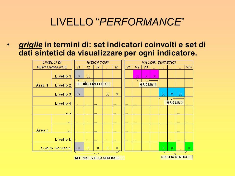 LIVELLO PERFORMANCE griglie in termini di: set indicatori coinvolti e set di dati sintetici da visualizzare per ogni indicatore.