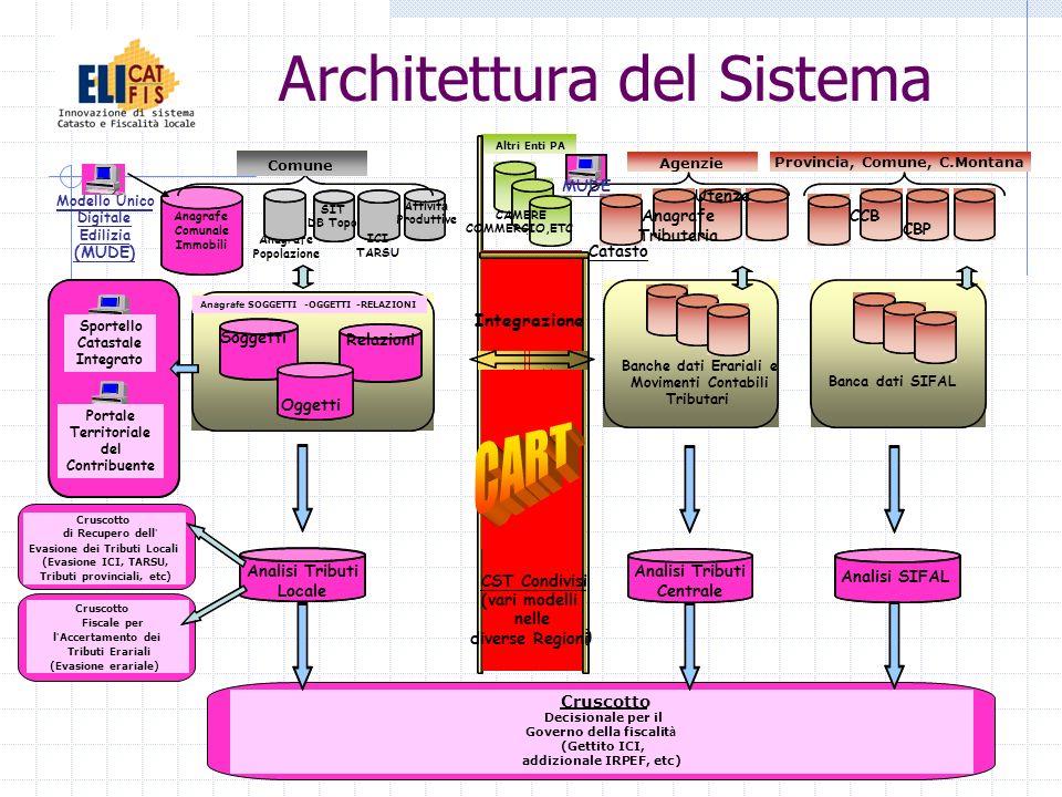 Architettura del Sistema Analisi Tributi Locale Cruscotto di Recupero dell Evasione dei Tributi Locali (Evasione ICI, TARSU, Tributi provinciali, etc)