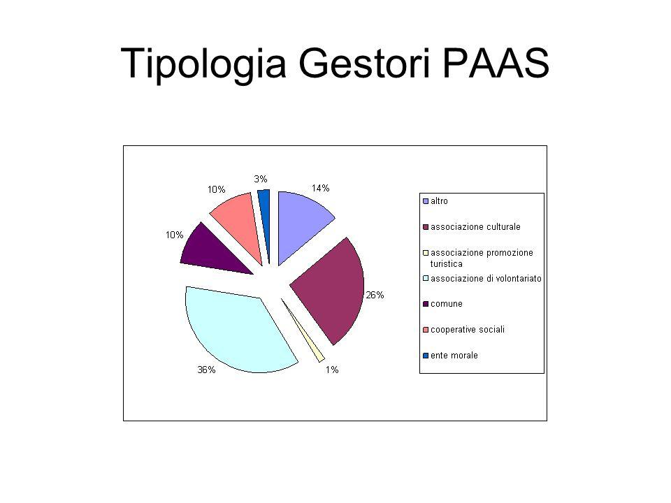 Tipologia Gestori PAAS