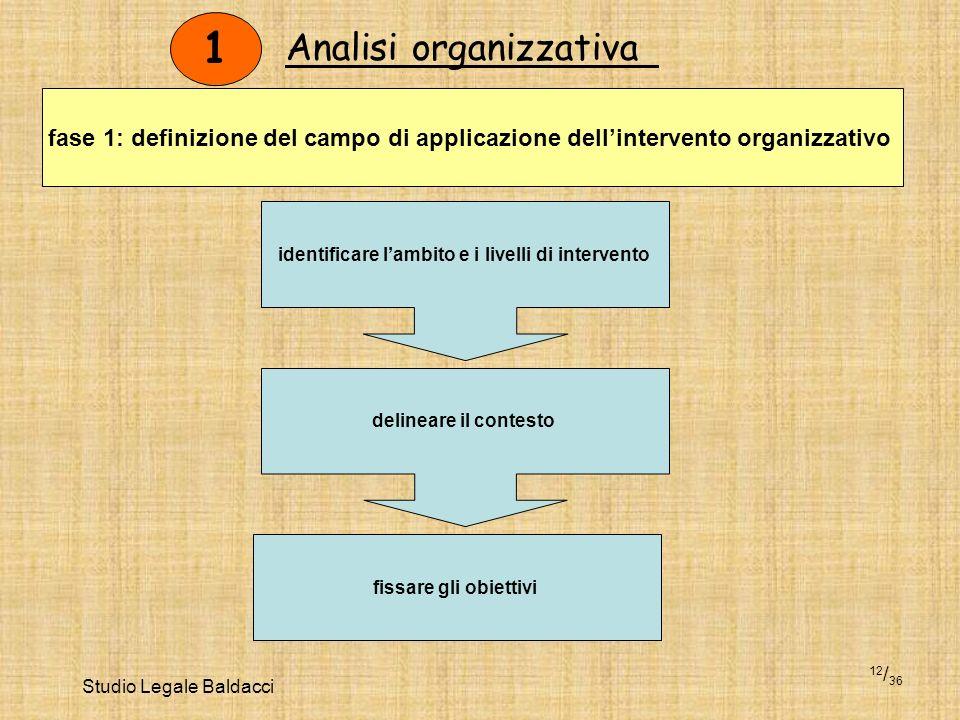 Studio Legale Baldacci 12 / 36 1 identificare lambito e i livelli di intervento delineare il contesto fissare gli obiettivi fase 1: definizione del ca