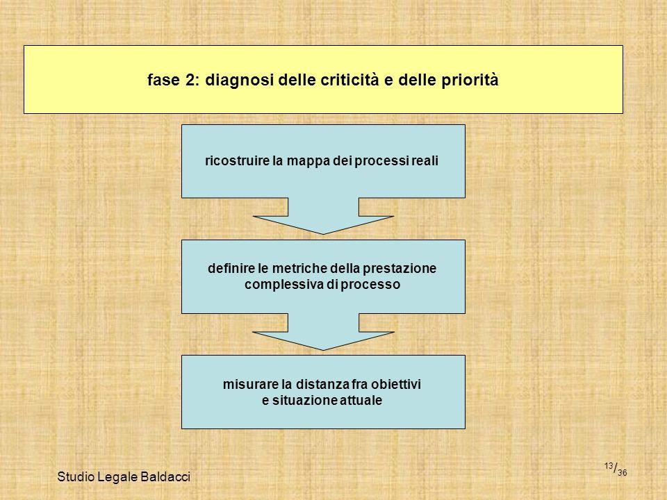Studio Legale Baldacci 13 / 36 fase 2: diagnosi delle criticità e delle priorità ricostruire la mappa dei processi reali definire le metriche della pr