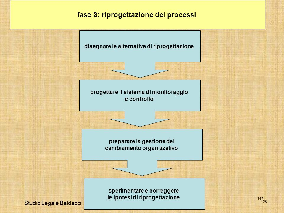 Studio Legale Baldacci 14 / 36 fase 3: riprogettazione dei processi disegnare le alternative di riprogettazione progettare il sistema di monitoraggio