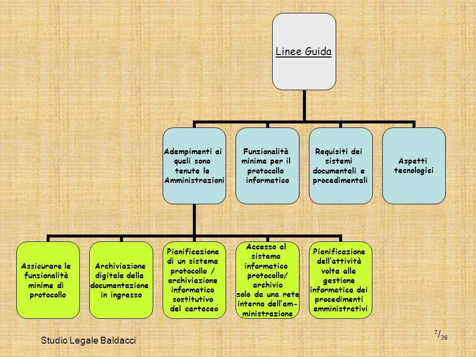 Studio Legale Baldacci 7 / 36 Linee Guida Adempimenti ai quali sono tenute le Amministrazioni Assicurare le funzionalità minime di protocollo Archivia