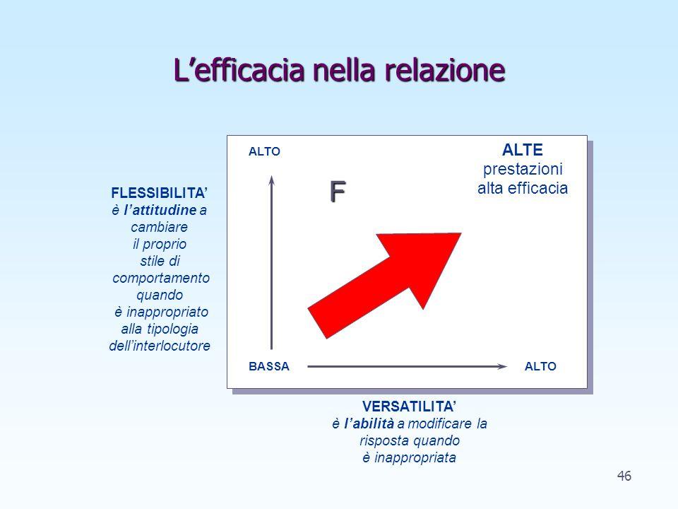 Lefficacia nella relazione FLESSIBILITA è lattitudine a cambiare il proprio stile di comportamento quando è inappropriato alla tipologia dellinterlocutore VERSATILITA è labilità a modificare la risposta quando è inappropriata ALTE prestazioni alta efficacia BASSAALTO F 46