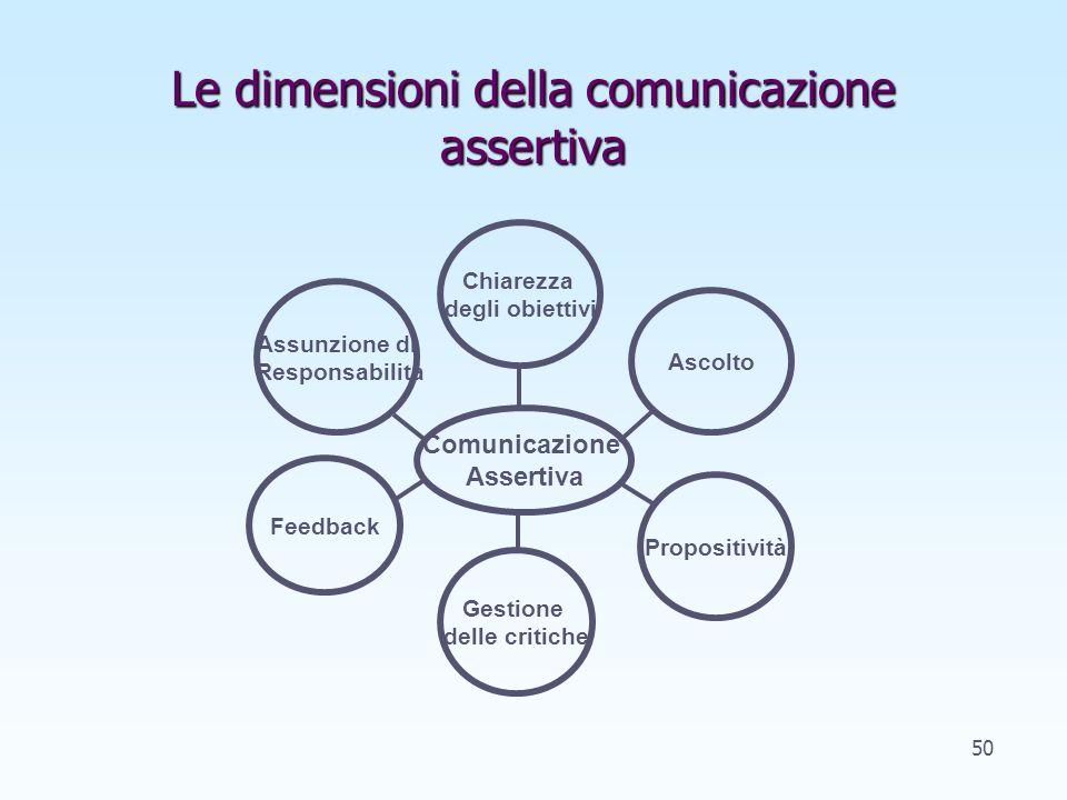 Le dimensioni della comunicazione assertiva Assunzione di Responsabilità Comunicazione Assertiva Chiarezza degli obiettivi Feedback Propositività Ascolto Gestione delle critiche 50