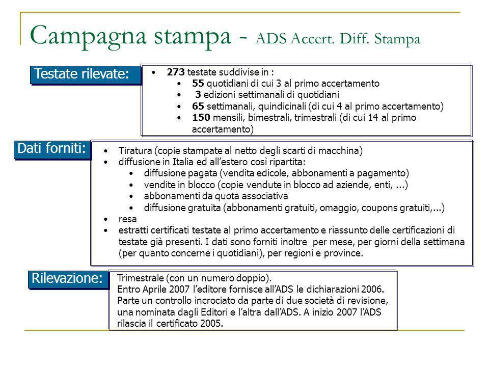 Campagna stampa - ADS Accert. Diff. Stampa Trimestrale (con un numero doppio). Entro Aprile 2007 leditore fornisce allADS le dichiarazioni 2006. Parte