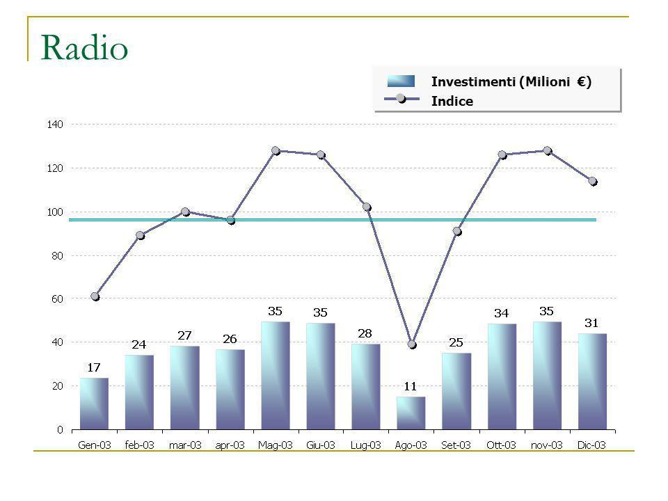 Radio Indice Investimenti (Milioni )