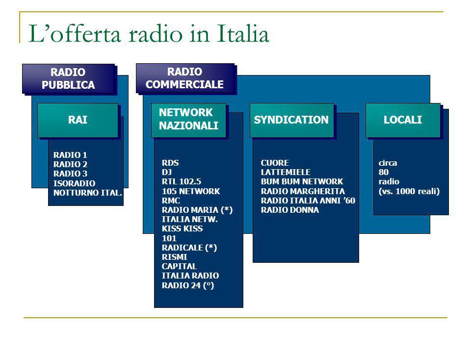 Lofferta radio in Italia RADIO COMMERCIALE RADIO PUBBLICA RADIO PUBBLICA RADIO 1 RADIO 2 RADIO 3 ISORADIO NOTTURNO ITAL. RDS DJ RTL 102.5 105 NETWORK