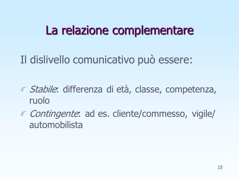 La relazione Relazione complementare Relazione simmetrica: stabile escalation simmetrica reciproca esclusione 14
