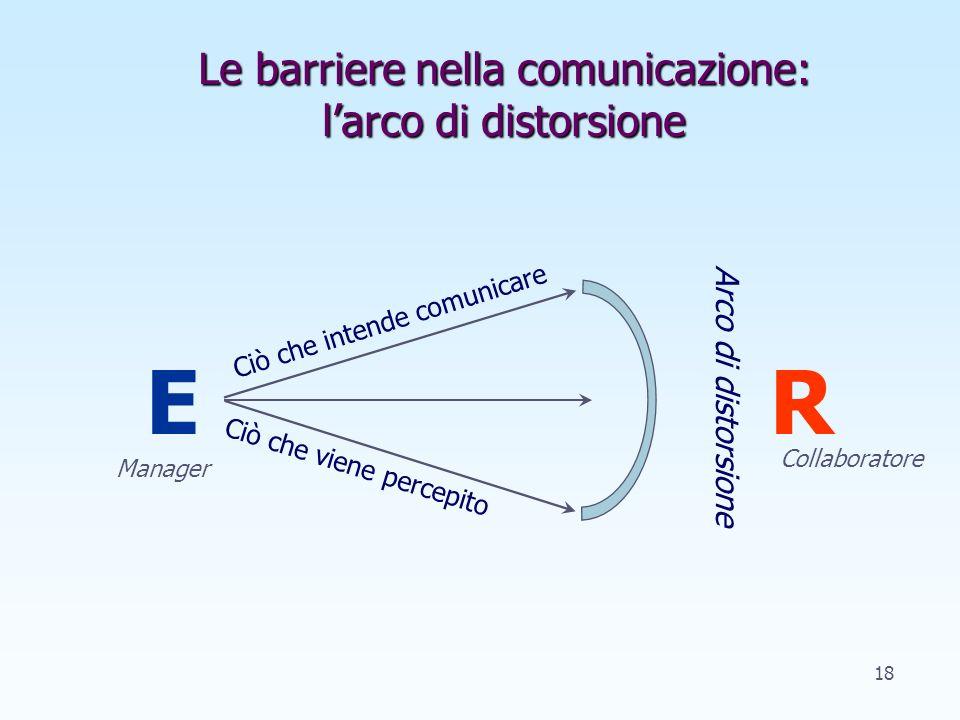 Forme di escalation Quattro forme di conflitto simmetrico: Confronto di opinioni Conflitto di opinioni La lite Lo scontro fisico 17