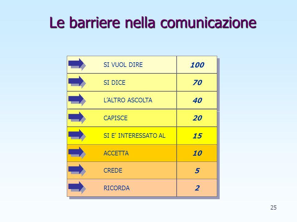 Le difficoltà della comunicazione 1. La mancanza di chiarezza nel linguaggio: si colloca nel quadrante manifesto fra due persone che vogliono comunica