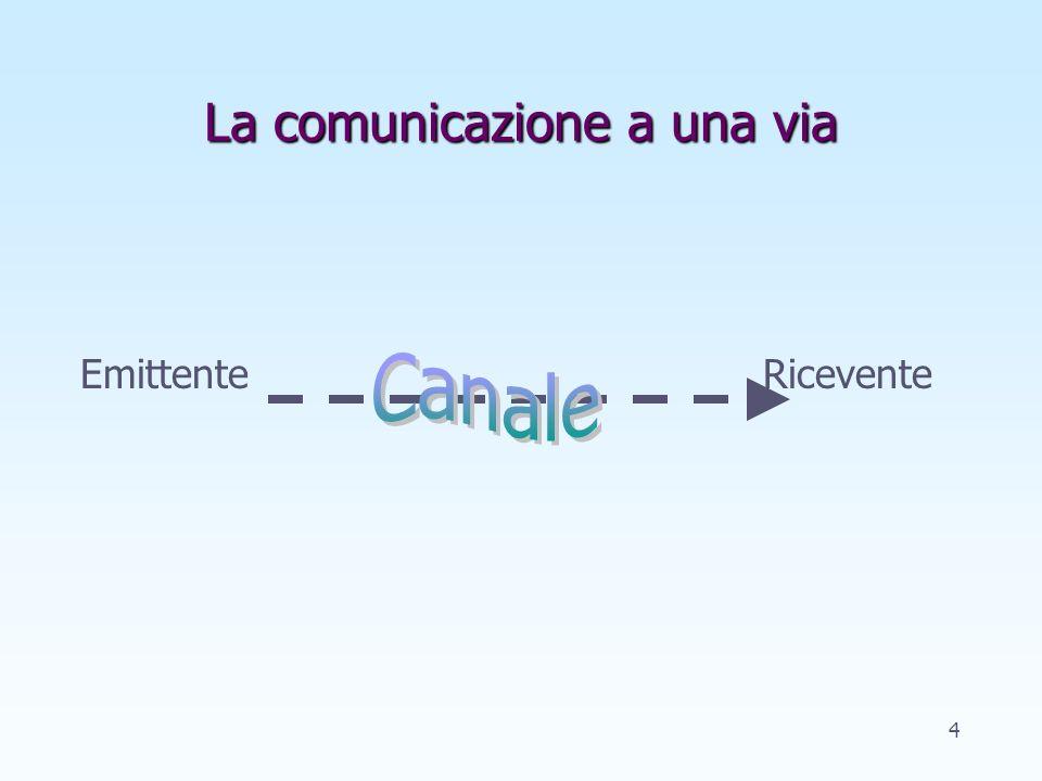La comunicazione a una via Emittente Ricevente 4