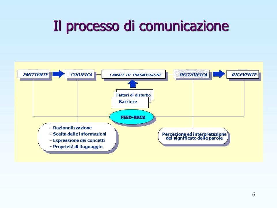 Il processo di comunicazione RICEVENTE CANALE DI TRASMISSIONE DECODIFICA EMITTENTE Barriere Fattori di disturbo Percezione ed interpretazione del significato delle parole FEED-BACKFEED-BACK CODIFICA - Razionalizzazione - Scelta delle informazioni - Espressione dei concetti - Proprietà di linguaggio 6