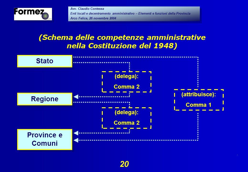 . 20 Avv. Claudio Contessa Enti locali e decentramento amministrativo – Elementi e funzioni della Provincia Arco Felice, 26 novembre 2004 Avv. Claudio