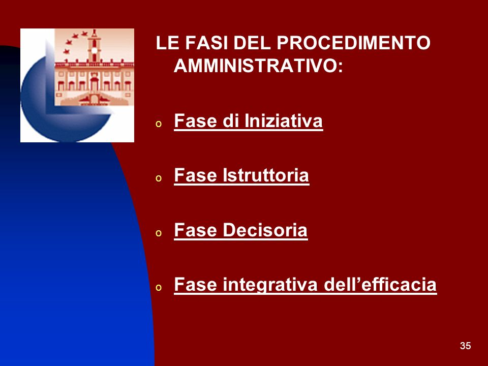 35 LE FASI DEL PROCEDIMENTO AMMINISTRATIVO: o Fase di Iniziativa o Fase Istruttoria o Fase Decisoria o Fase integrativa dellefficacia