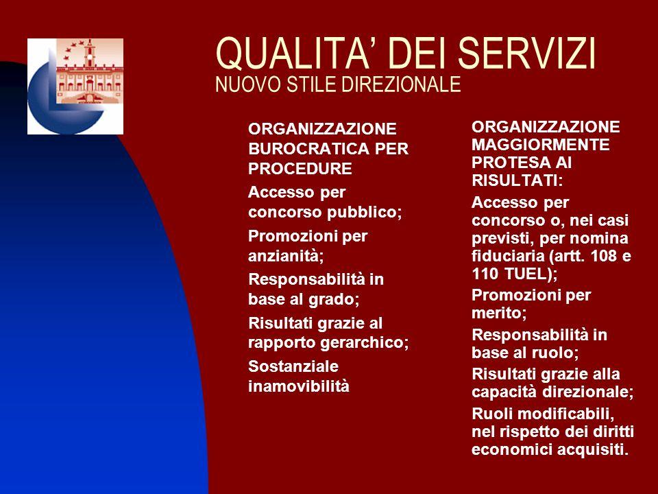 QUALITA DEI SERVIZI NUOVO STILE DIREZIONALE ORGANIZZAZIONE BUROCRATICA PER PROCEDURE 1. Accesso per concorso pubblico; 2. Promozioni per anzianità; 3.