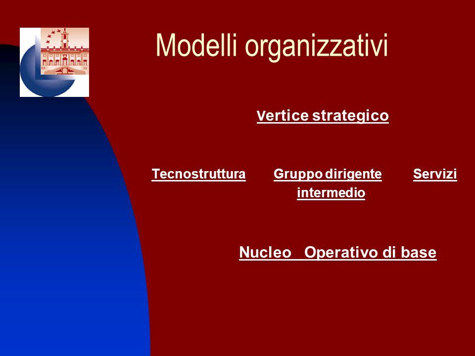 Modelli organizzativi V ertice strategico Tecnostruttura Gruppo dirigente Servizi intermedio Nucleo Operativo di base