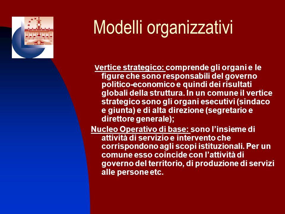 Modelli organizzativi V ertice strategico: comprende gli organi e le figure che sono responsabili del governo politico-economico e quindi dei risultat