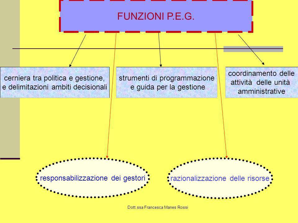 Dott.ssa Francesca Manes Rossi FUNZIONI P.E.G. strumenti di programmazione e guida per la gestione cerniera tra politica e gestione, e delimitazioni a