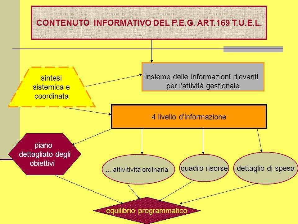 Dott.ssa Francesca Manes Rossi CONTENUTO INFORMATIVO DEL P.E.G. ART.169 T.U.E.L. insieme delle informazioni rilevanti per lattività gestionale 4 livel