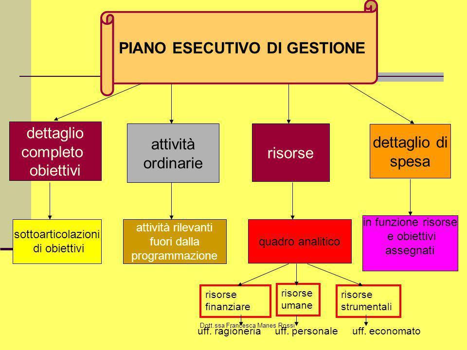 Dott.ssa Francesca Manes Rossi PIANO ESECUTIVO DI GESTIONE dettaglio completo obiettivi attività ordinarie risorse dettaglio di spesa sottoarticolazio