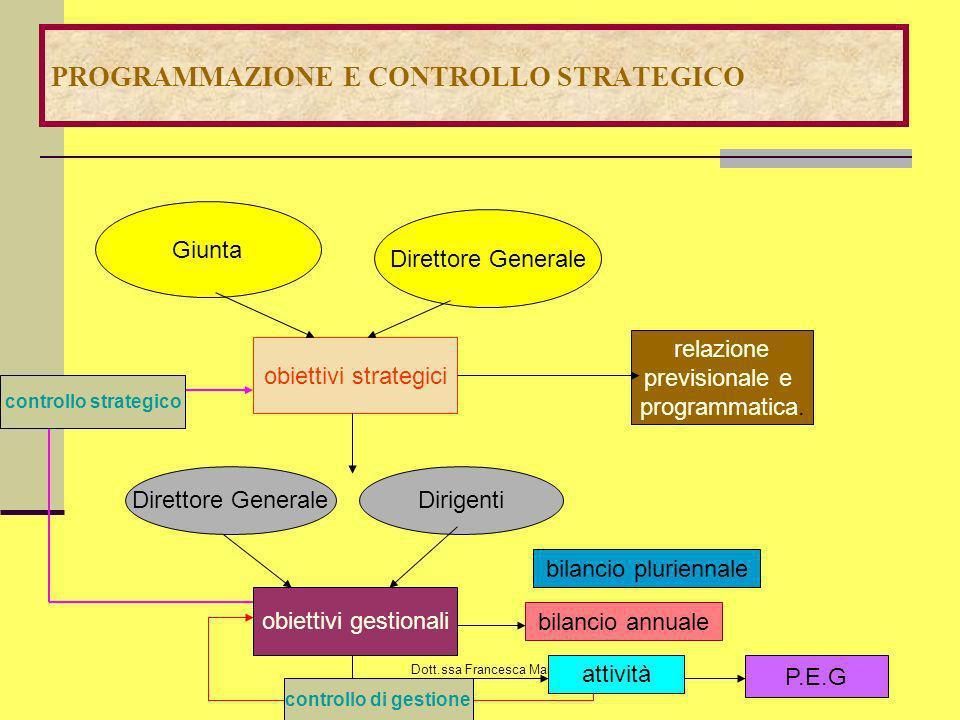 Dott.ssa Francesca Manes Rossi CONTENUTO INFORMATIVO DEL P.E.G.