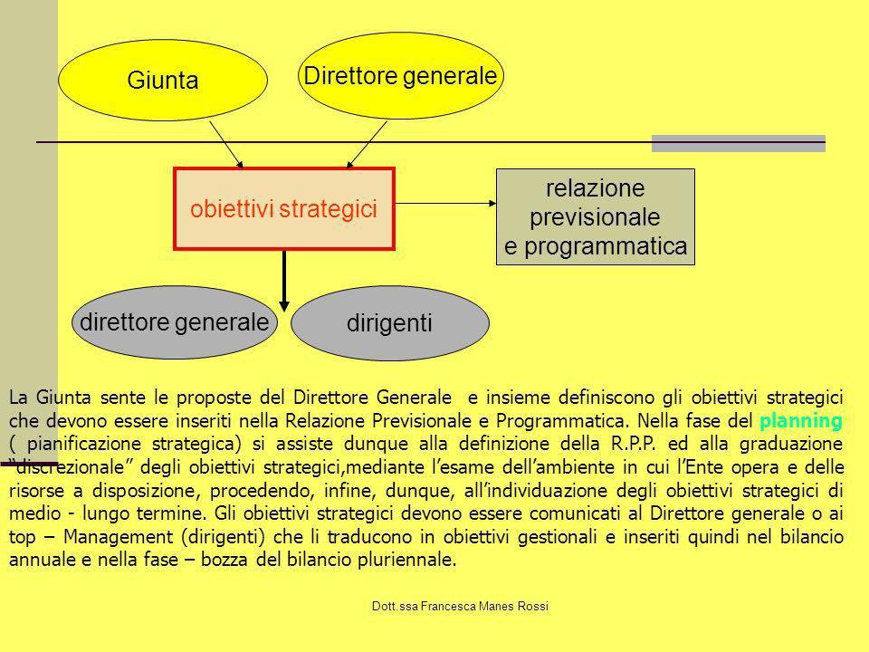 Dott.ssa Francesca Manes Rossi La pianificazione strategica Con la pianificazione strategica si definiscono i programmi di medio- lungo periodo (3-5 anni) e si stabiliscono, seppure in termini macro aggregati, le risorse da assegnare a ciascun programma.