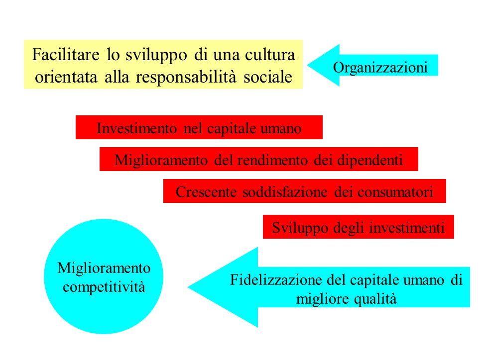 Investimento nel capitale umano Organizzazioni Facilitare lo sviluppo di una cultura orientata alla responsabilità sociale Miglioramento del rendimento dei dipendenti Crescente soddisfazione dei consumatori Sviluppo degli investimenti Miglioramento competitività Fidelizzazione del capitale umano di migliore qualità