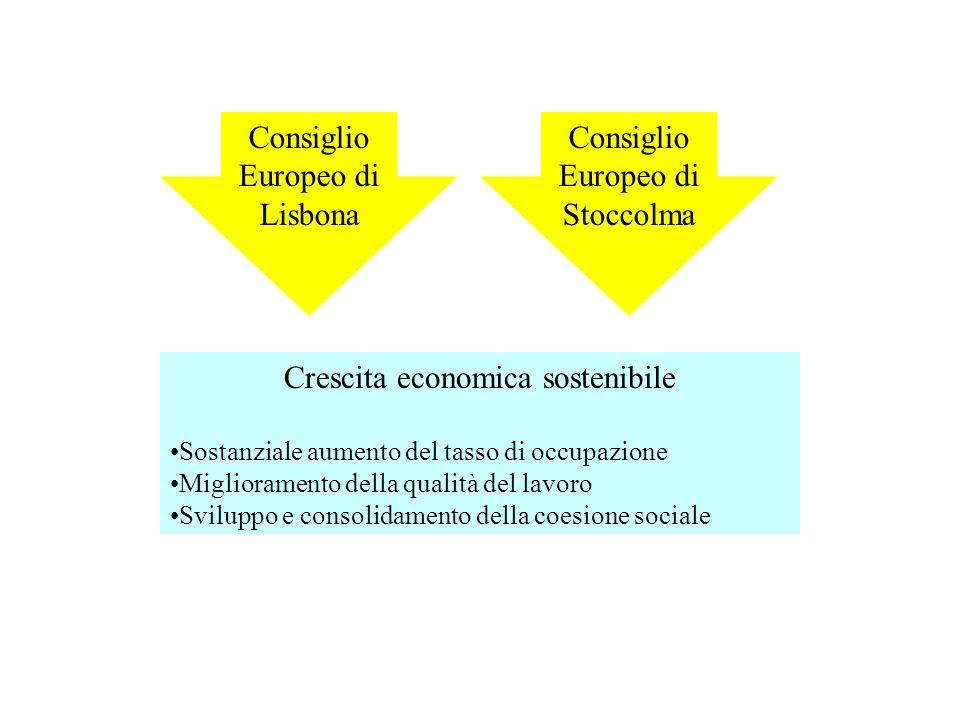 Consiglio Europeo di Lisbona Crescita economica sostenibile Sostanziale aumento del tasso di occupazione Miglioramento della qualità del lavoro Sviluppo e consolidamento della coesione sociale Consiglio Europeo di Stoccolma