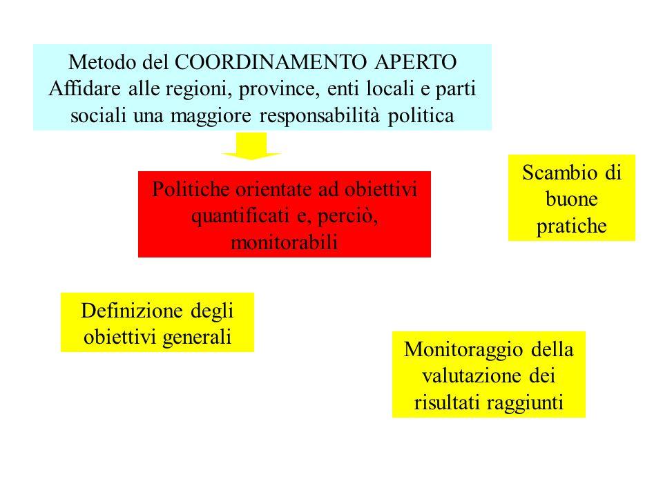 Rilevazione del fabbisogno formativo Fabbisogno territorialeFabbisogno aziendale