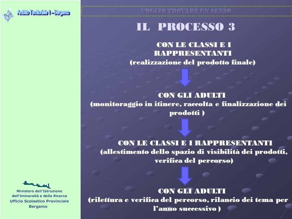 IL PROCESSO 2 CON GLI ADULTI ( analisi dei contenuti e co-progettazione dellapprofondimento tematico) CON LE CLASSI (approfondimento tematico) CON I RAPPRESENTANTI ( approfondimento tematico) CON GLI ADULTI ( rilettura e co-progettazione del prodotto finale)