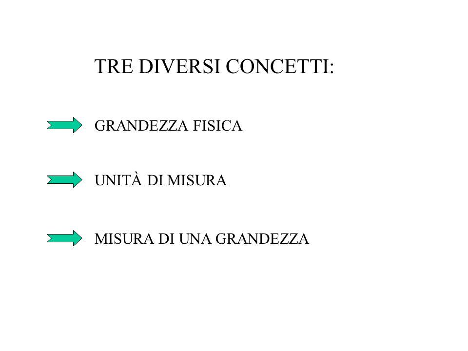 TRE DIVERSI CONCETTI: GRANDEZZA FISICA UNITÀ DI MISURA MISURA DI UNA GRANDEZZA