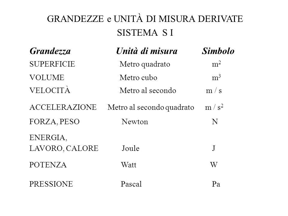 GRANDEZZE e UNITÀ DI MISURA FONDAMENTALI SISTEMA S I GrandezzaUnità di misuraSimbolo 1.