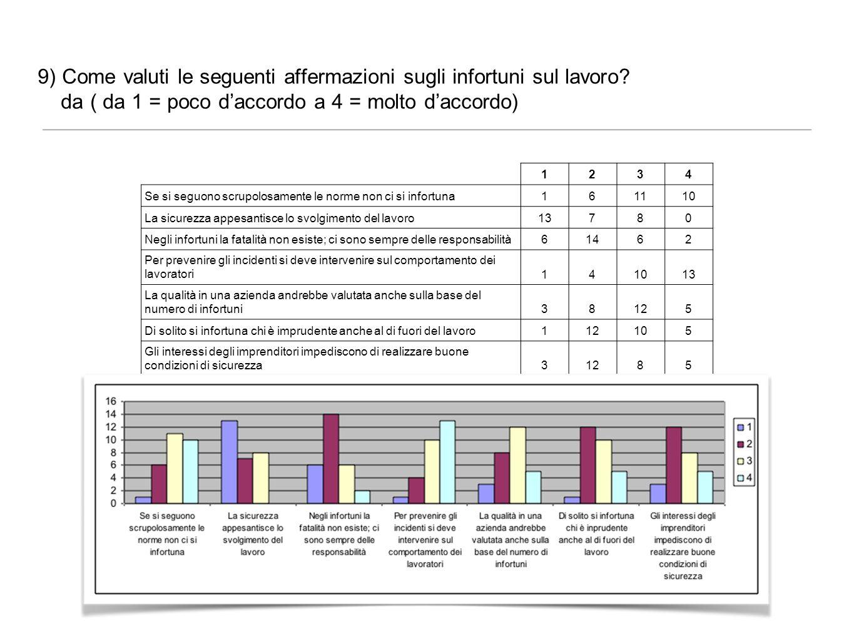 9) Come valuti le seguenti affermazioni sugli infortuni sul lavoro? da ( da 1 = poco daccordo a 4 = molto daccordo) 1234 Se si seguono scrupolosamente