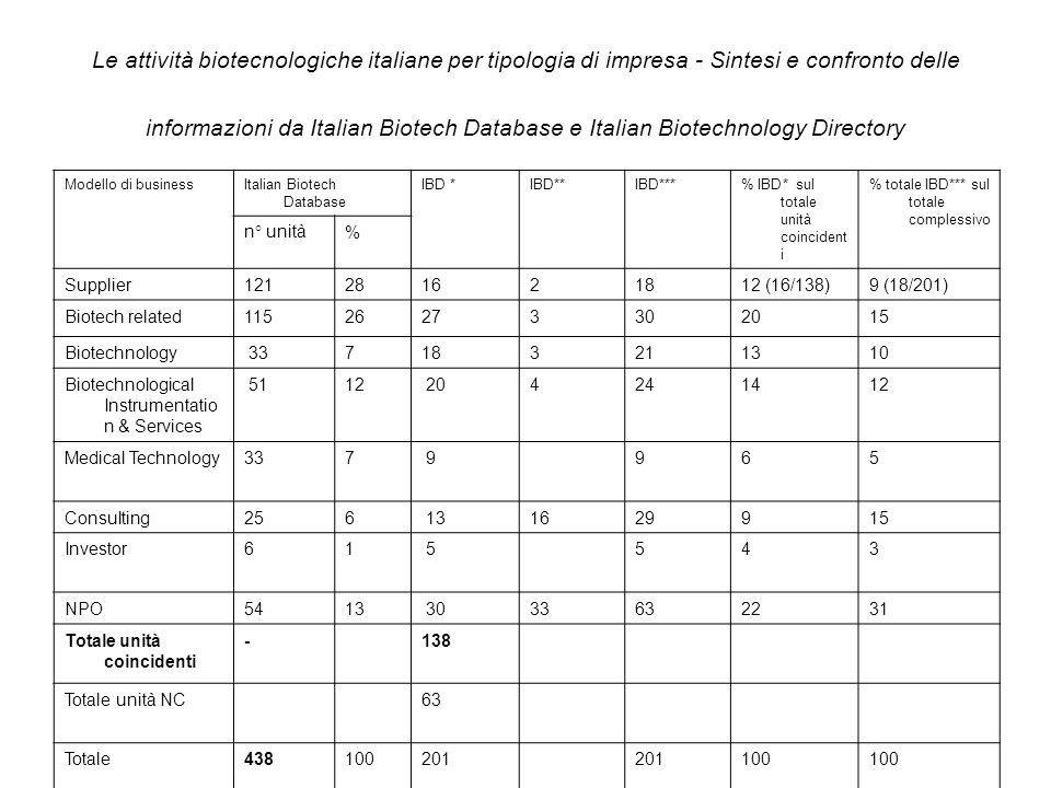 Le attività biotecnologiche italiane per tipologia di impresa - Sintesi e confronto delle informazioni da Italian Biotech Database e Italian Biotechnology Directory Modello di businessItalian Biotech Database IBD *IBD**IBD***% IBD* sul totale unità coincident i % totale IBD*** sul totale complessivo n° unità% Supplier121281621812 (16/138)9 (18/201) Biotech related11526273302015 Biotechnology 337183211310 Biotechnological Instrumentatio n & Services 5112 204241412 Medical Technology337 9965 Consulting256 131629915 Investor61 5543 NPO5413 3033632231 Totale unità coincidenti -138 Totale unità NC63 Totale438100201 100