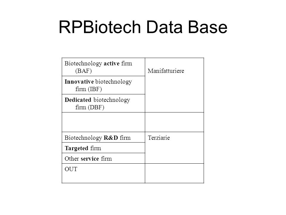 RPBiotech Data Base Biotechnology active firm (BAF)Manifatturiere Innovative biotechnology firm (IBF) Dedicated biotechnology firm (DBF) Biotechnology