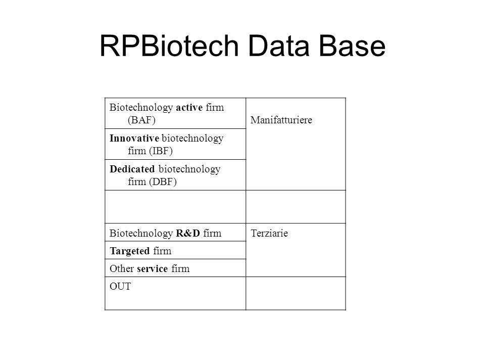 RPBiotech Data Base Distribuzione delle unità censite per tipologia e per finalità (2005) Tipologia di imprese ProfitNo profit MANIFATTURIERE BAF501 IBF139 DBF61 Totale2501251 SERVIZI R&D58278 Targeted83 Other services11085 Totale251362614 Fonte: RP Biotech Data Base
