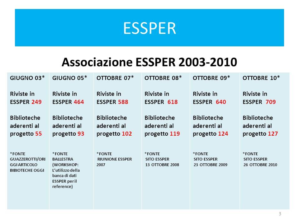 ESSPER Associazione ESSPER 2003-2010 GIUGNO 03* Riviste in ESSPER 249 Biblioteche aderenti al progetto 55 *FONTE GUAZZEROTTI/ORI GGI ARTICOLO BIBIOTECHE OGGI GIUGNO 05* Riviste in ESSPER 464 Biblioteche aderenti al progetto 93 *FONTE BALLESTRA (WORKSHOP: Lutilizzo della banca di dati ESSPER per il reference) OTTOBRE 07* Riviste in ESSPER 588 Biblioteche aderenti al progetto 102 *FONTE RIUNIONE ESSPER 2007 OTTOBRE 08* Riviste in ESSPER 618 Biblioteche aderenti al progetto 119 *FONTE SITO ESSPER 13 OTTOBRE 2008 OTTOBRE 09* Riviste in ESSPER 640 Biblioteche aderenti al progetto 124 *FONTE SITO ESSPER 23 OTTOBRE 2009 OTTOBRE 10* Riviste in ESSPER 709 Biblioteche aderenti al progetto 127 *FONTE SITO ESSPER 26 OTTOBRE 2010 3