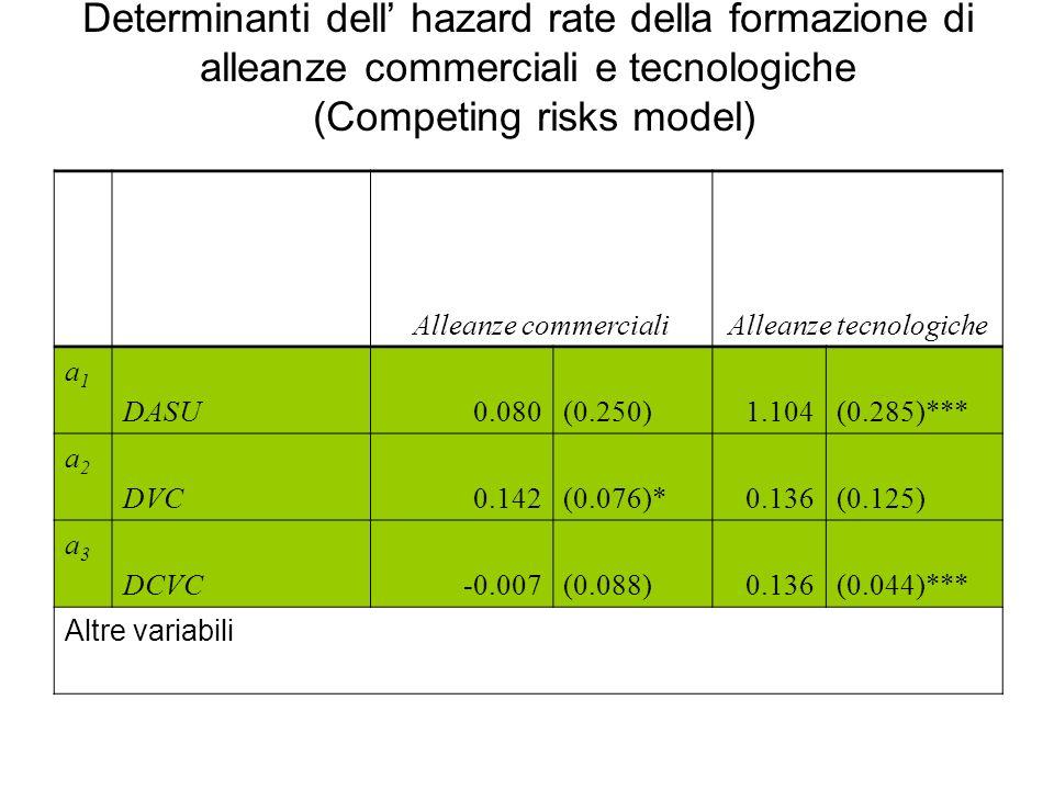 Determinanti dell hazard rate della formazione di alleanze commerciali e tecnologiche (Competing risks model) Alleanze commercialiAlleanze tecnologiche a1a1 DASU0.080(0.250)1.104(0.285)*** a2a2 DVC0.142(0.076)*0.136(0.125) a3a3 DCVC-0.007(0.088)0.136(0.044)*** Altre variabili