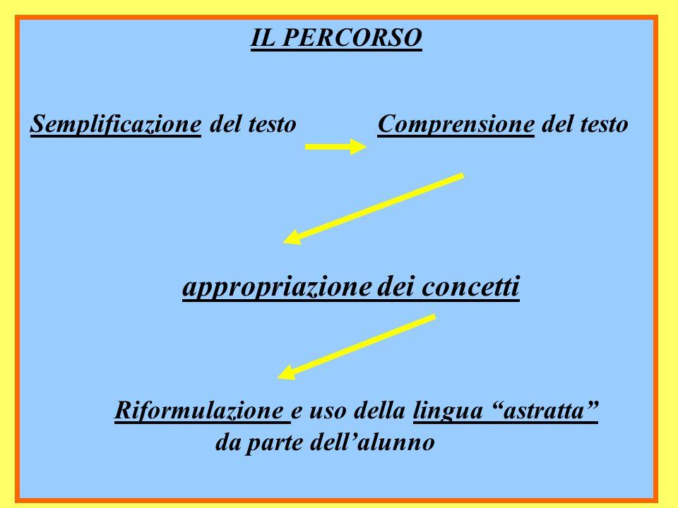 66 IL PERCORSO Semplificazione del testo Comprensione del testo appropriazione dei concetti Riformulazione e uso della lingua astratta da parte dellal