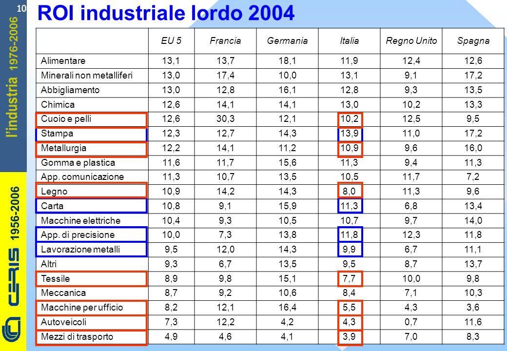 CERIS-CNR 1956-2006 1976-2006 lindustria 10 ROI industriale lordo 2004 EU 5FranciaGermaniaItaliaRegno UnitoSpagna Alimentare13,113,718,111,912,412,6 M
