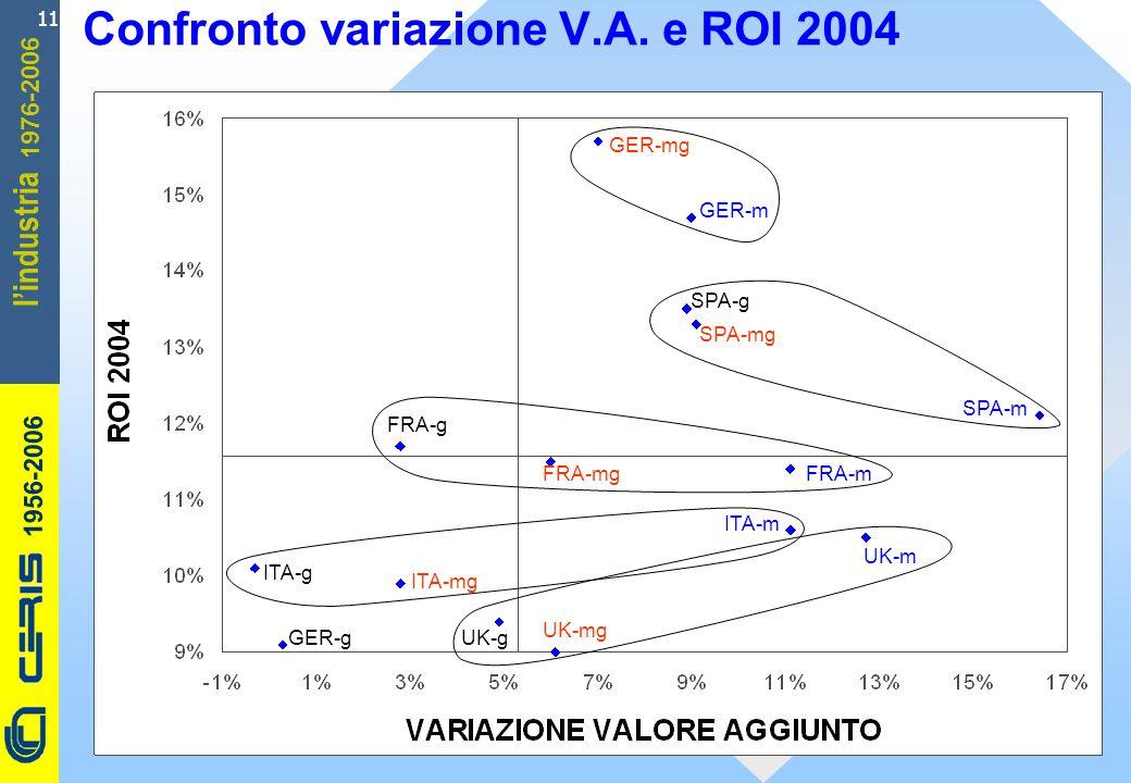 CERIS-CNR 1956-2006 1976-2006 lindustria 11 Confronto variazione V.A. e ROI 2004 ITA-g UK-m FRA-g FRA-mgFRA-m GER-m ITA-mg UK-mg GER-g SPA-g GER-mg SP