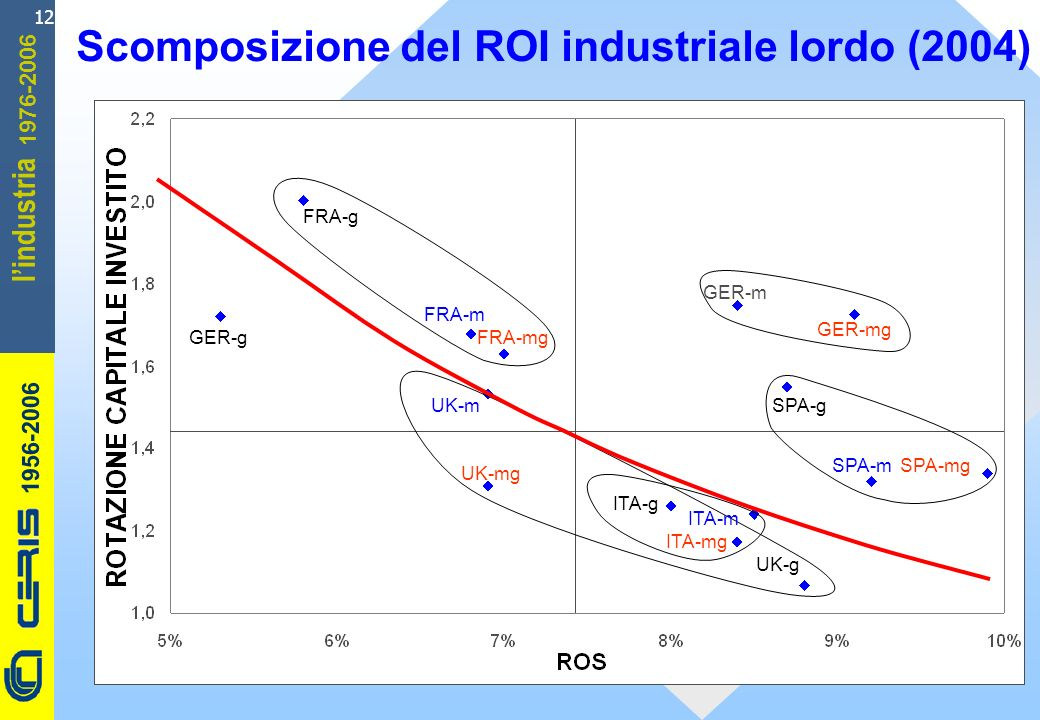CERIS-CNR 1956-2006 1976-2006 lindustria 12 Scomposizione del ROI industriale lordo (2004) ITA-g UK-m FRA-g FRA-mg FRA-m GER-m ITA-mg UK-mg GER-g SPA-