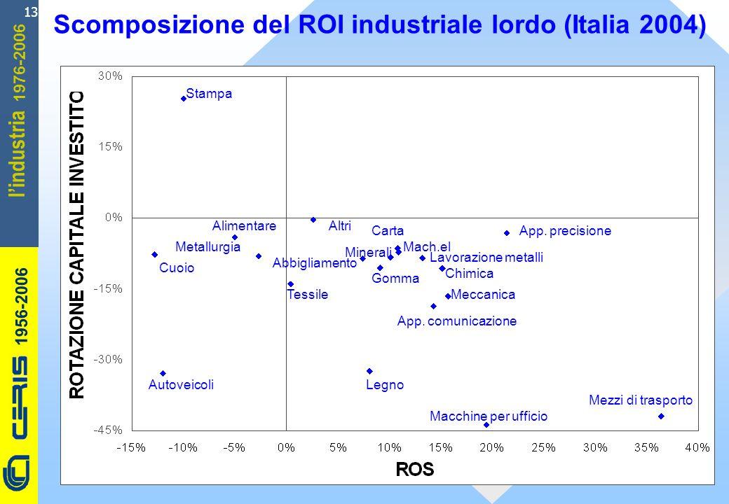 CERIS-CNR 1956-2006 1976-2006 lindustria 13 Scomposizione del ROI industriale lordo (Italia 2004) Cuoio Macchine per ufficio Autoveicoli App. comunica