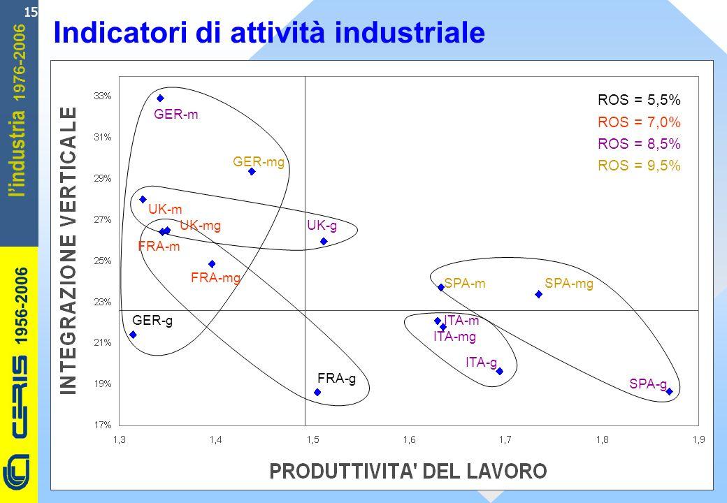 CERIS-CNR 1956-2006 1976-2006 lindustria 15 Indicatori di attività industriale ITA-g UK-m FRA-g FRA-mg FRA-m GER-m ITA-mg UK-mg GER-g SPA-g GER-mg SPA-mgSPA-m ITA-m UK-g ROS = 5,5% ROS = 7,0% ROS = 8,5% ROS = 9,5%