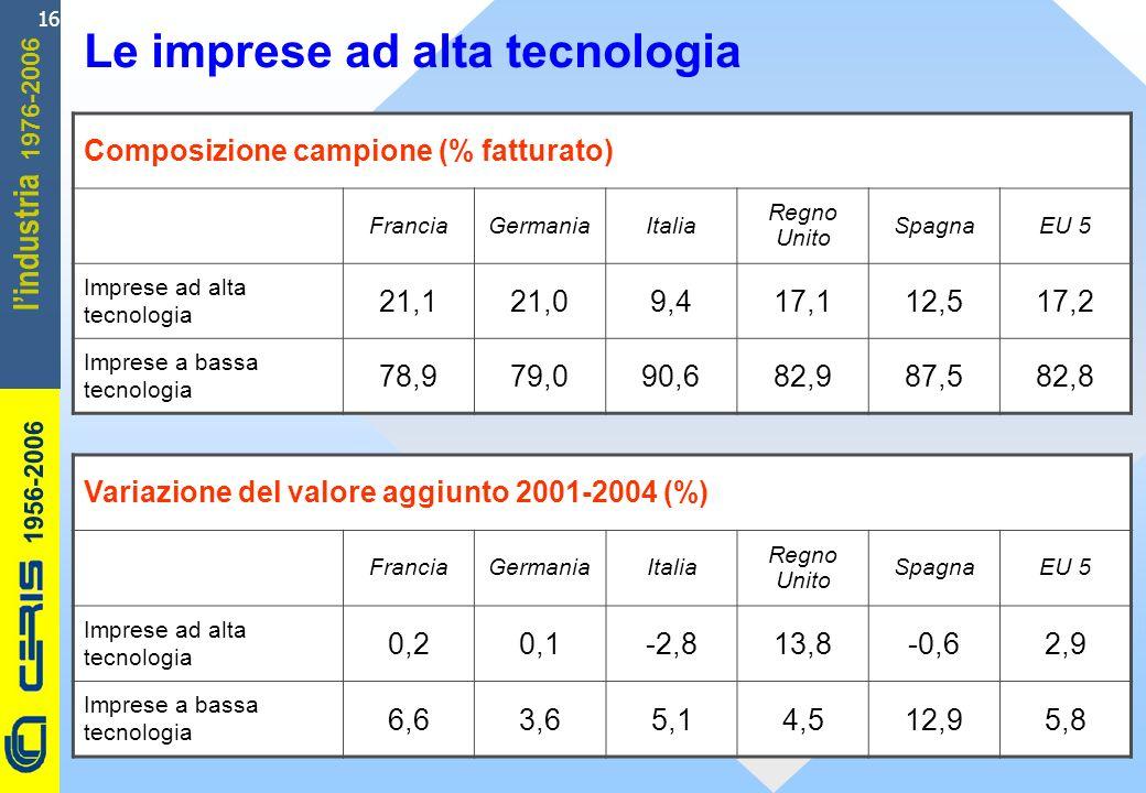 CERIS-CNR 1956-2006 1976-2006 lindustria 16 Le imprese ad alta tecnologia Composizione campione (% fatturato) FranciaGermaniaItalia Regno Unito SpagnaEU 5 Imprese ad alta tecnologia 21,121,09,417,112,517,2 Imprese a bassa tecnologia 78,979,090,682,987,582,8 Variazione del valore aggiunto 2001-2004 (%) FranciaGermaniaItalia Regno Unito SpagnaEU 5 Imprese ad alta tecnologia 0,20,1-2,813,8-0,62,9 Imprese a bassa tecnologia 6,63,65,14,512,95,8
