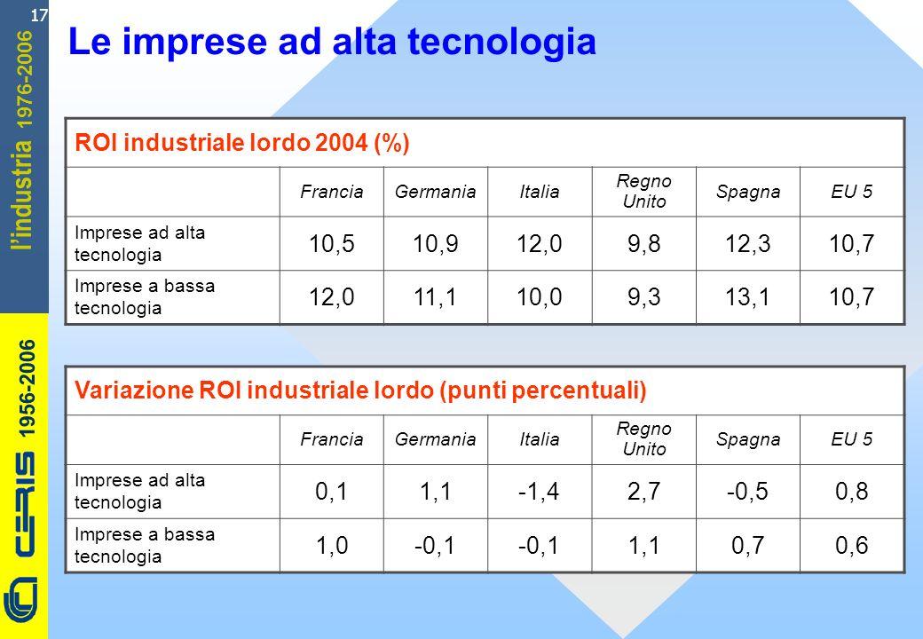 CERIS-CNR 1956-2006 1976-2006 lindustria 17 ROI industriale lordo 2004 (%) FranciaGermaniaItalia Regno Unito SpagnaEU 5 Imprese ad alta tecnologia 10,